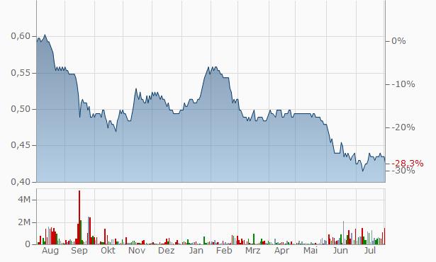 IREIT Global Real Estate Investment Trust Reg S Chart