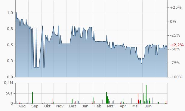 AEI Chart