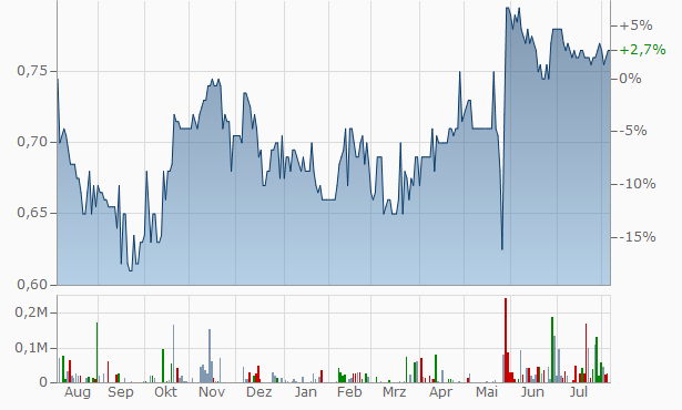 Willas-Array Electronics (Holdings) Chart