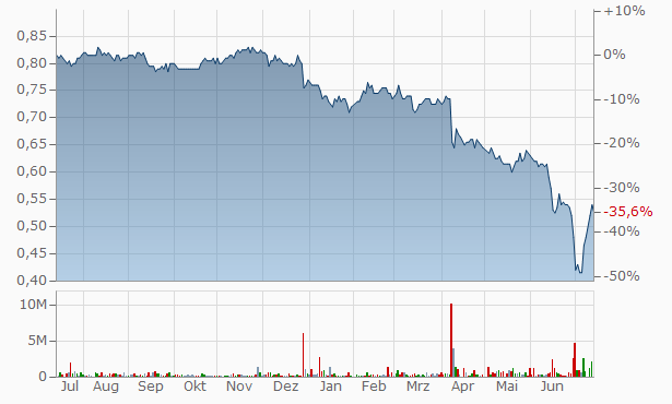 EC World Real Estate Investment Trust Chart