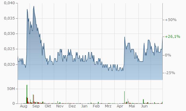 Y Ventures Group Chart