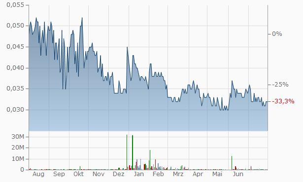 Aspen (Group) Chart