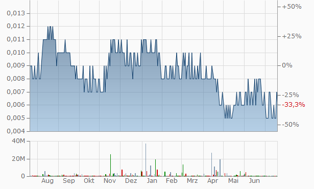 Arion Entertainment Singapore Chart