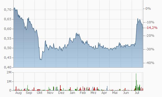 Grand Venture Technology Chart. Kurs abca531b4d3c5