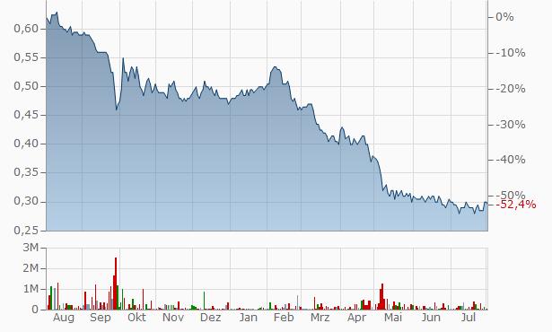 Elite Commercial REIT Registered Unit Reg S Chart