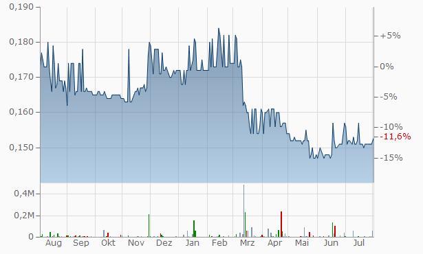 IFS Capital Chart