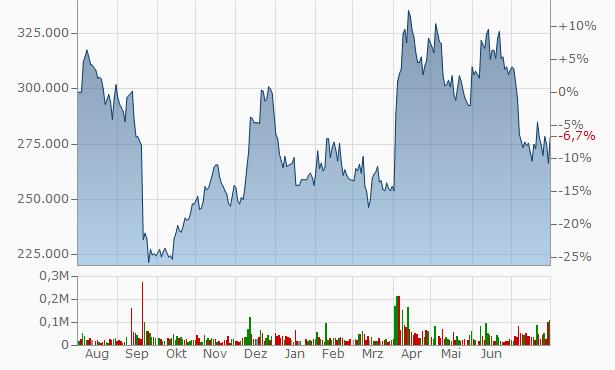 Hanmi Pharm Chart