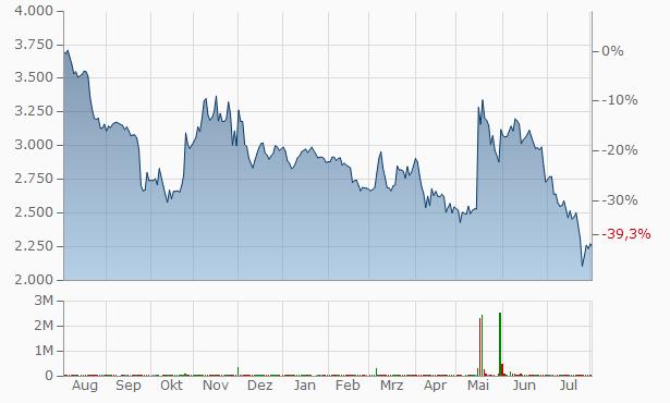 MK TREND Chart
