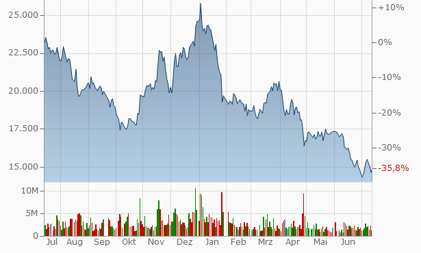 LG Display Chart