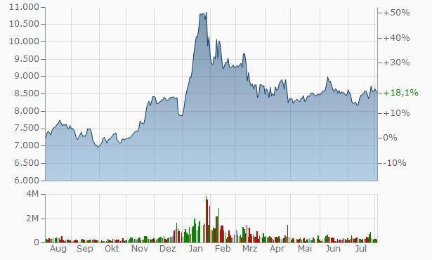 JB Financial Chart