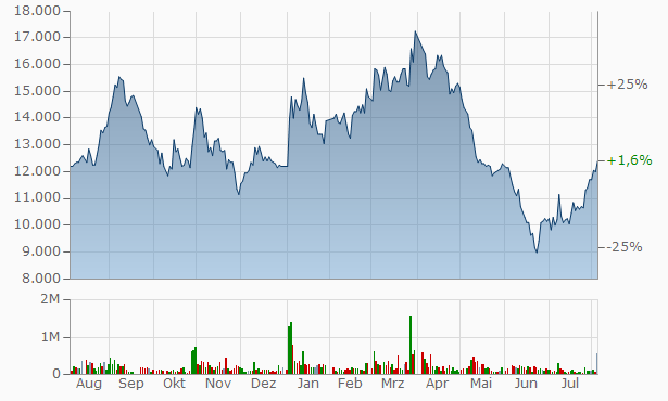 ASIA CEMENT Chart