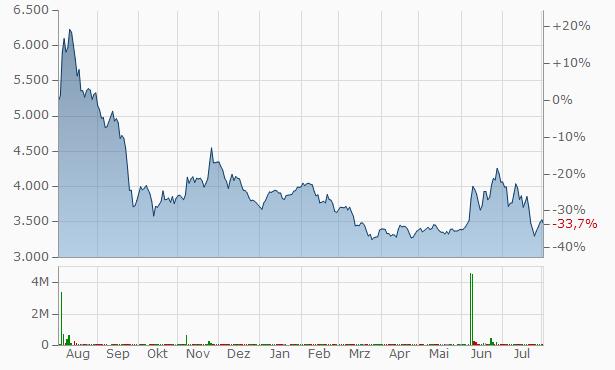 DAELIM B&Co Chart