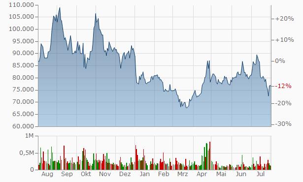 LIG Nex1 Chart
