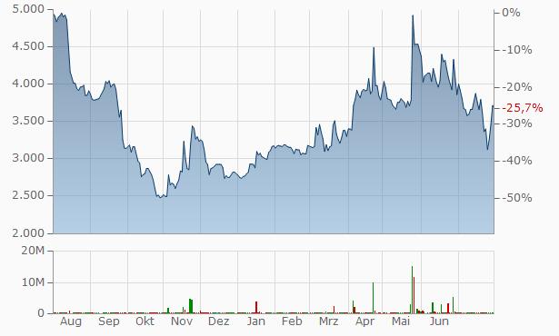 KC Green Chart