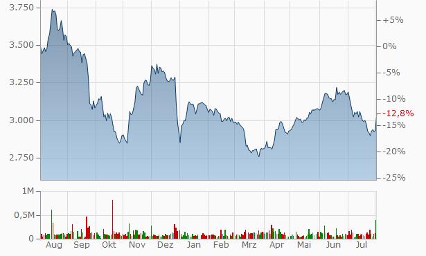 Korea Asset In Trust Chart