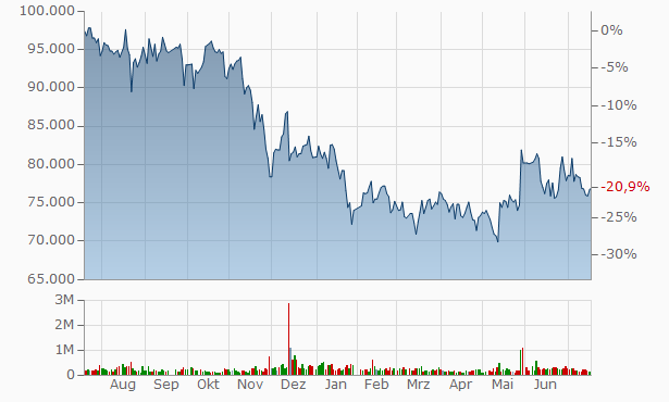 LG Chart