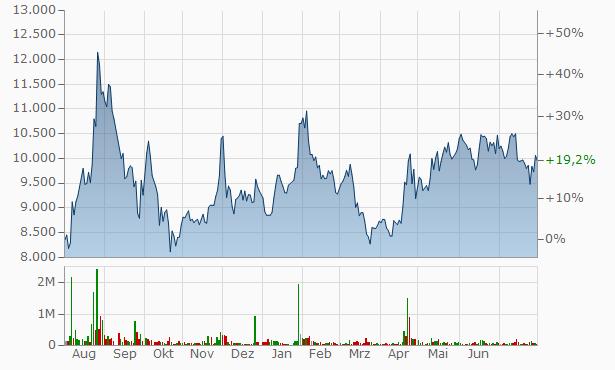 S&T Dynamics Chart