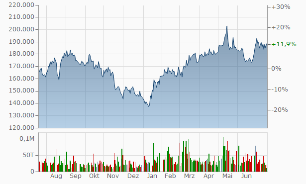 BGF Retail Chart