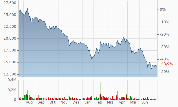 Aekyung Industrial Chart