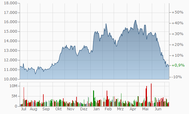 Woori Financial Group Chart