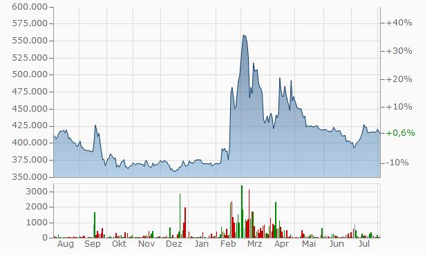 Byc Chart