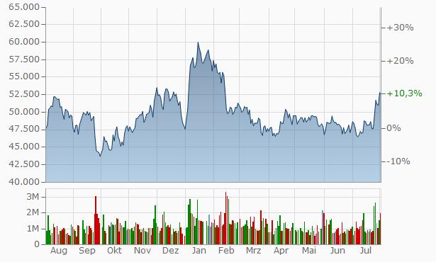KB Financial Chart