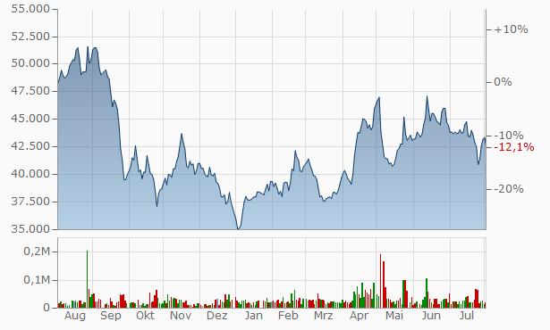 KCC GLASS Chart