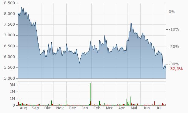 Xi S&D Chart