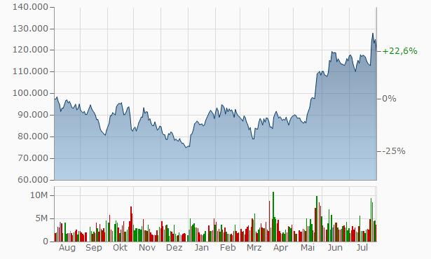 SK hynix Chart