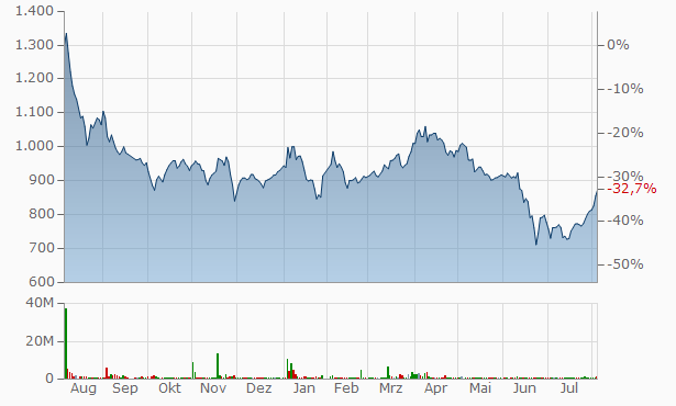 Comtec Systems Chart