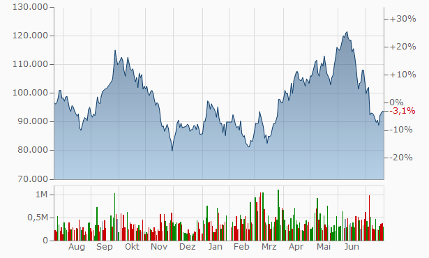 S-Oil Chart