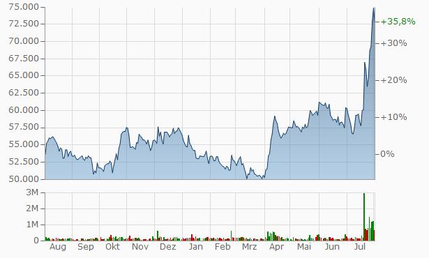 Yuhan Chart