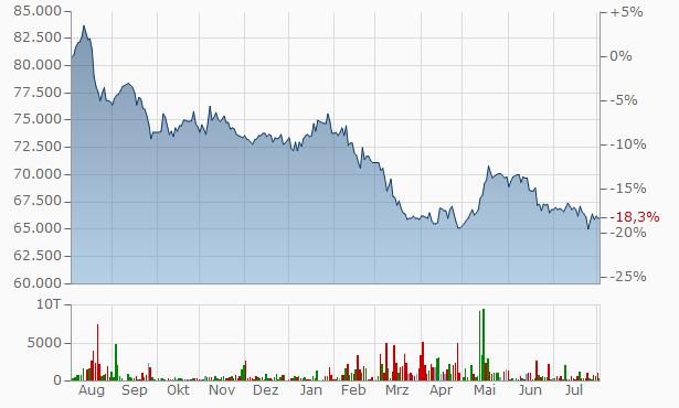 Mi Chang Oil Chart
