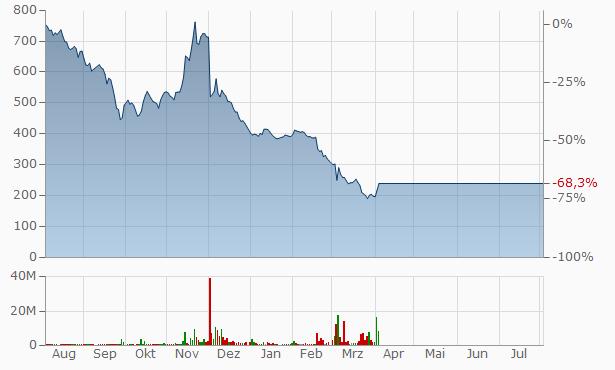 IHQ Chart