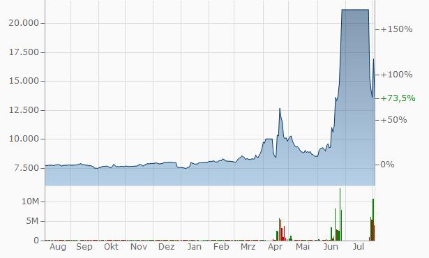 Chosun Refractories Chart