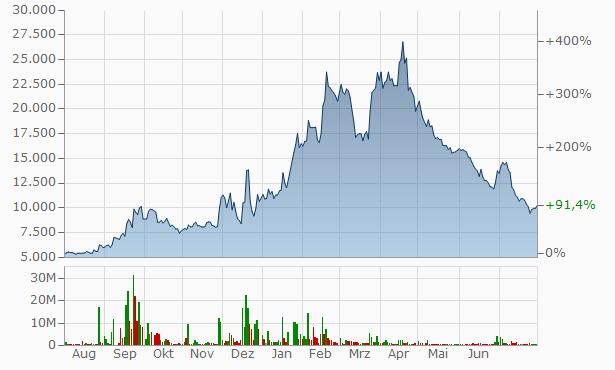 Jeju Bank Chart