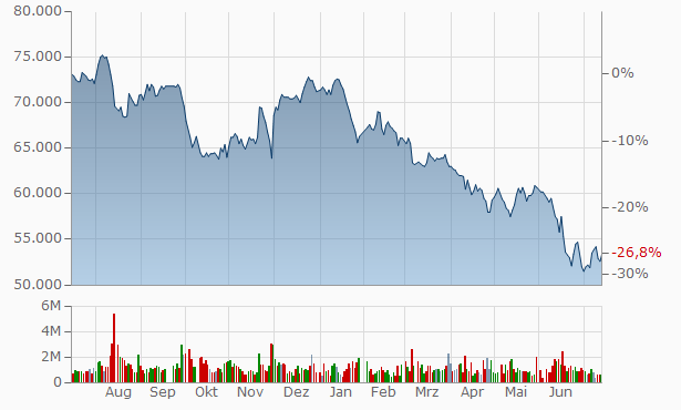 Aktienkurs Samsung