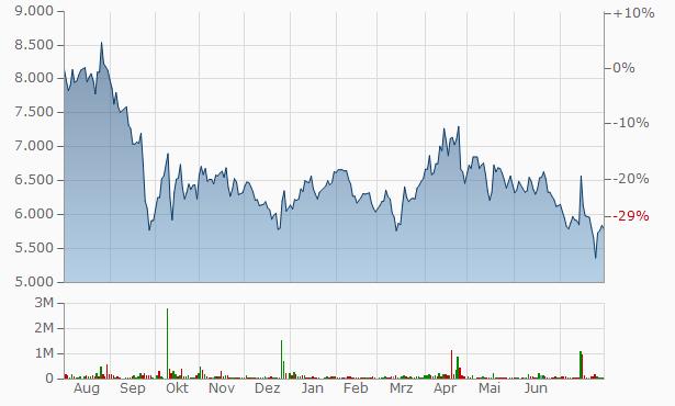 Huneed Technologies Chart