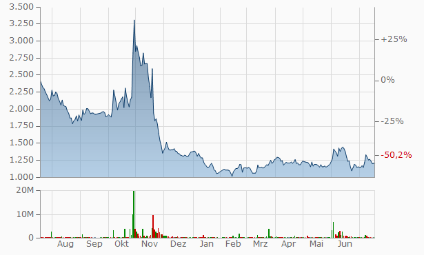 Keystone Global Chart