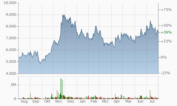 Daechang Forging Chart