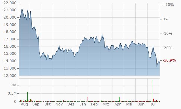 Cho Bi Chart