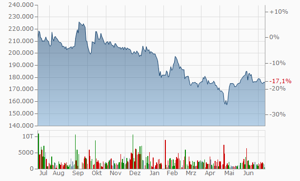Miwon Commercial Chart
