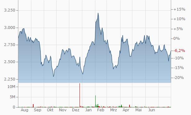 Yuanta Securities Korea Chart