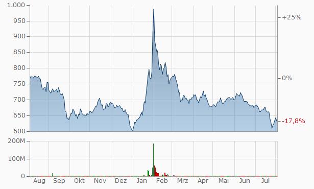 Sk Securities Chart