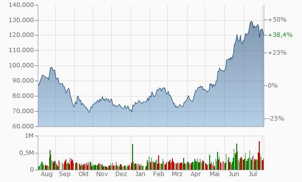 Hyundai Heavy Industries Chart