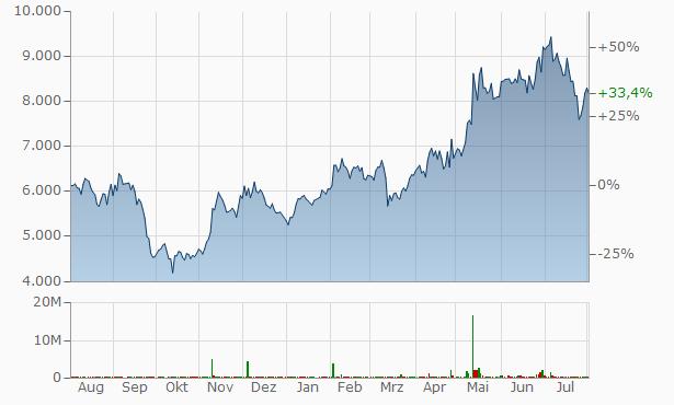 Sejong Industrial Chart