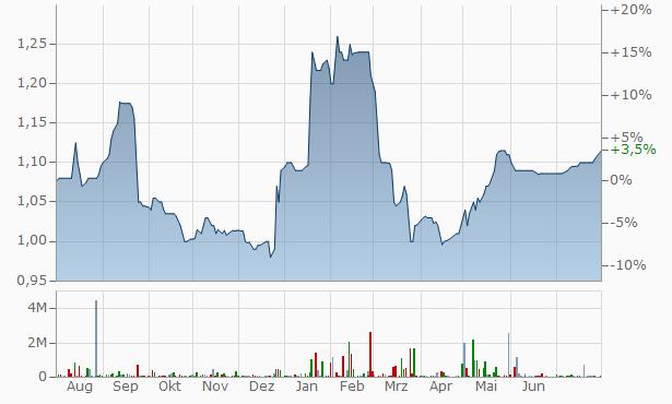 Aluminium Bahrain B.S.C. Chart