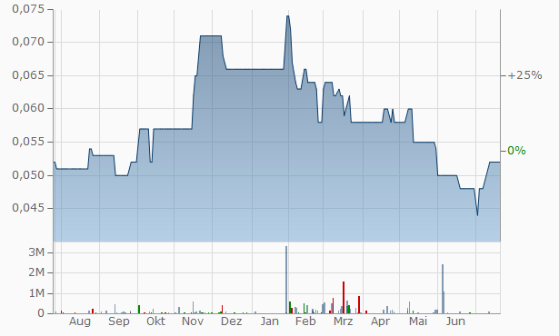 Ithmaar Bank Chart