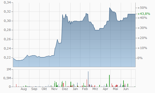 Al Baraka Banking Group B.S.C Chart