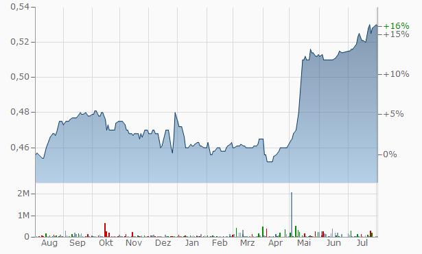 Bahrain Telecommunications Company Chart